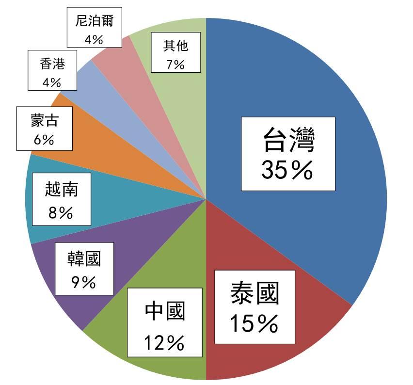 %e5%9b%bd%e7%b1%8d%e6%af%94%e7%8e%87201610
