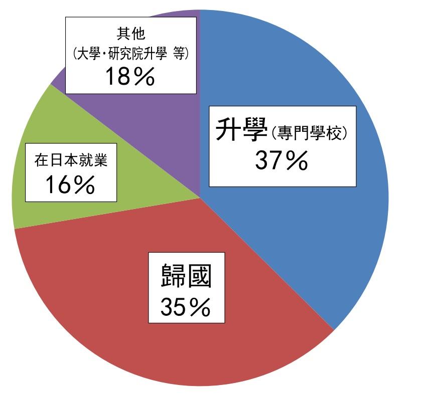 %e5%ad%a6%e7%94%9f%e3%81%ae%e9%80%b2%e8%b7%af201603